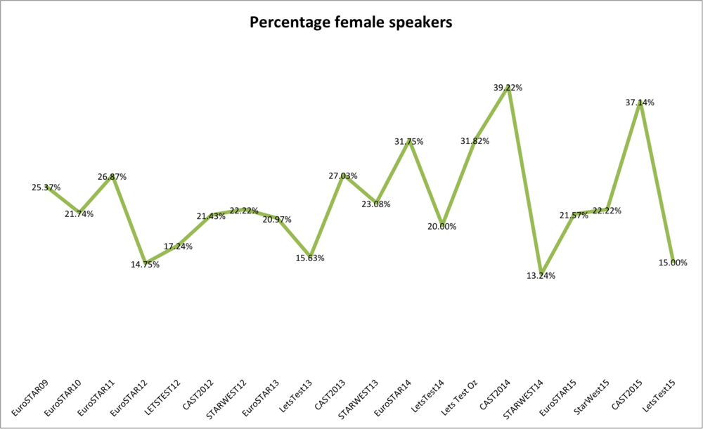 FemaleConferenceSpeakers