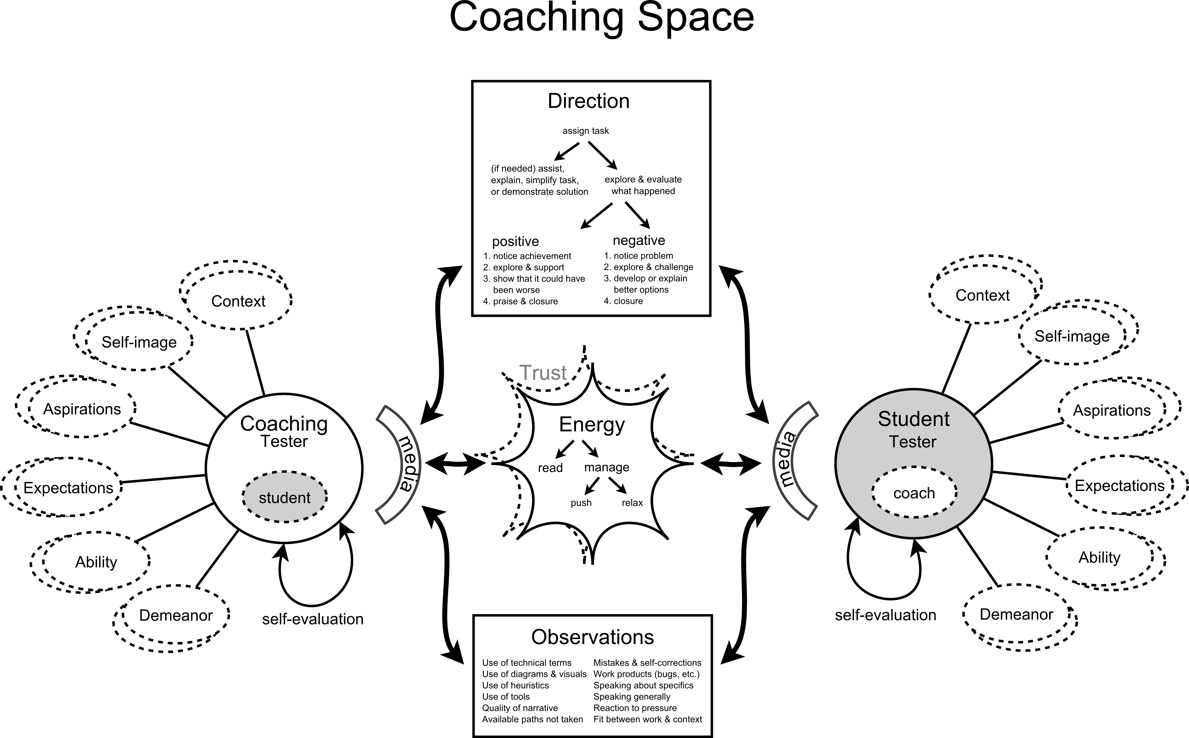 Coaching Testing Model