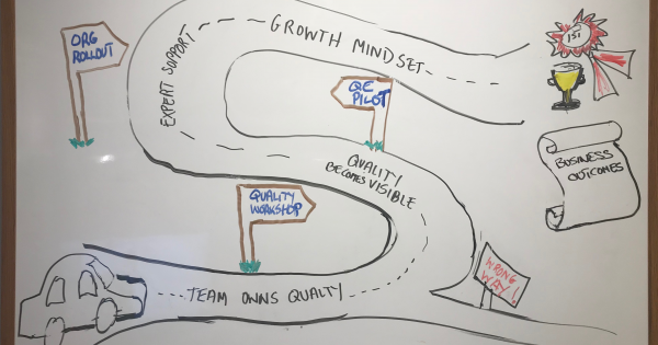 Quality Journey Business Outcomes