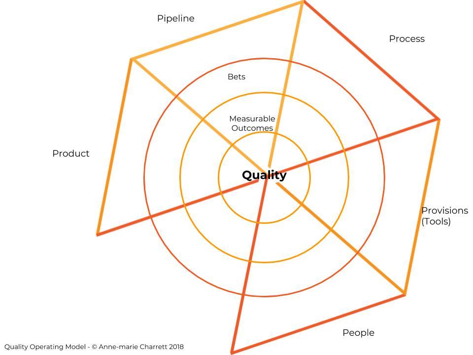 Emergent Quality v3 charrett